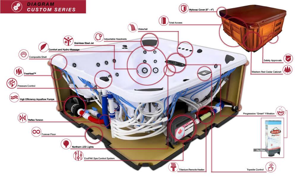 arcticspas CUSTOM series features diagram